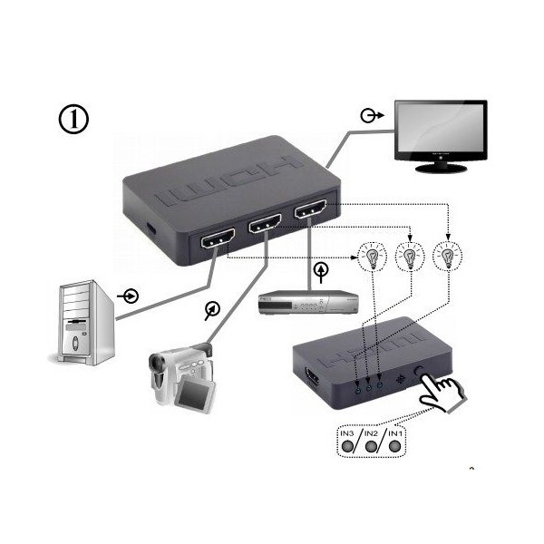 HDMI interface SWITCH 3 ports remote