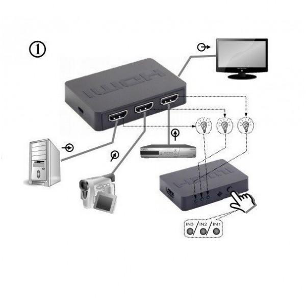 DSW-HDMI-34 HDMI interface SWITCH
